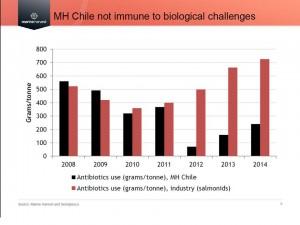antibiotics Chile
