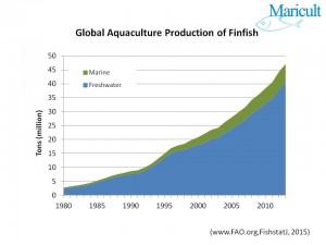 Freshwater Marine Water